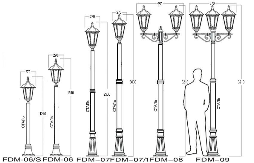 Назначение уличных светильников