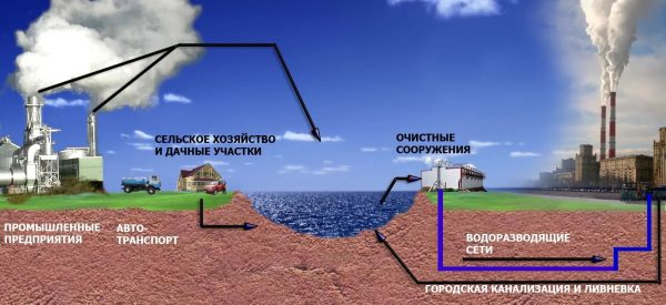 Отгораживание загрязненной зоны водоснабжения.